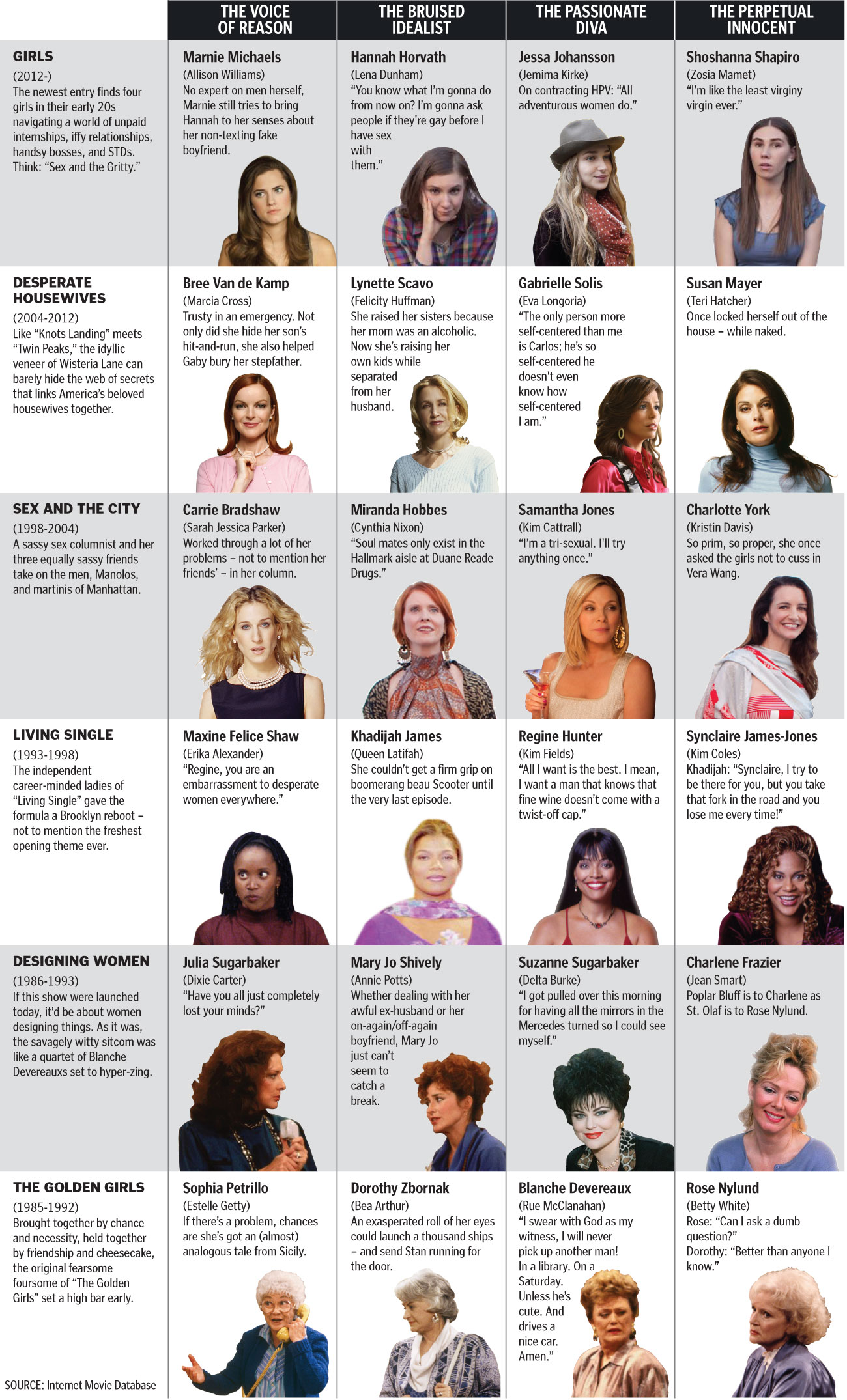 Boston Globe chart comparing Desperate Housewives, Golden Girls, Sex And The City, Hot In Cleveland, Living Single, Designing Women, Girls