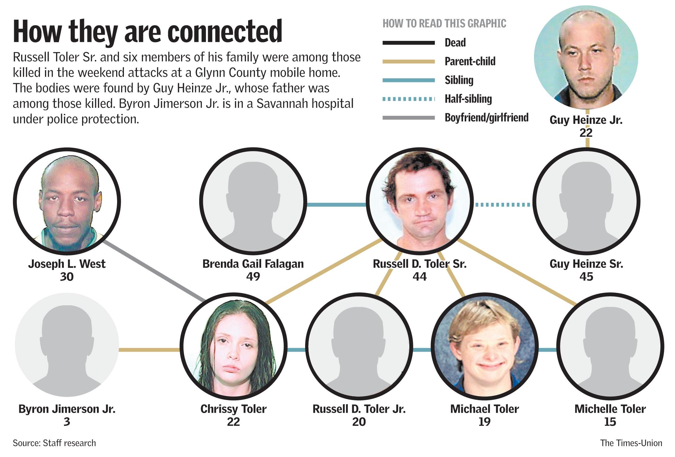 Patrick Family Tree Family Tree